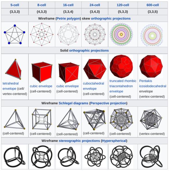 The_6_convex_regular_4-polytopes